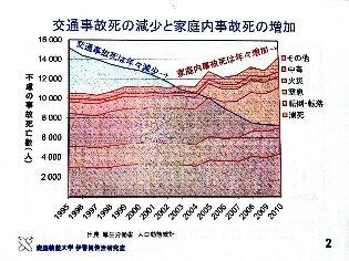 事故グラフ