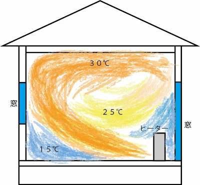 普通の家の温度分布図