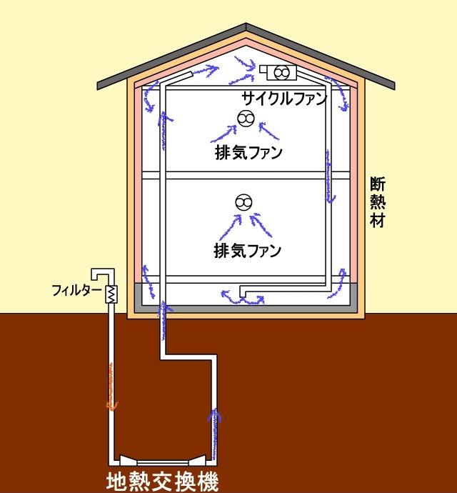 地熱利用換気システム図