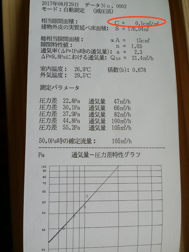 気密測定結果C値=0.1c㎡/㎡